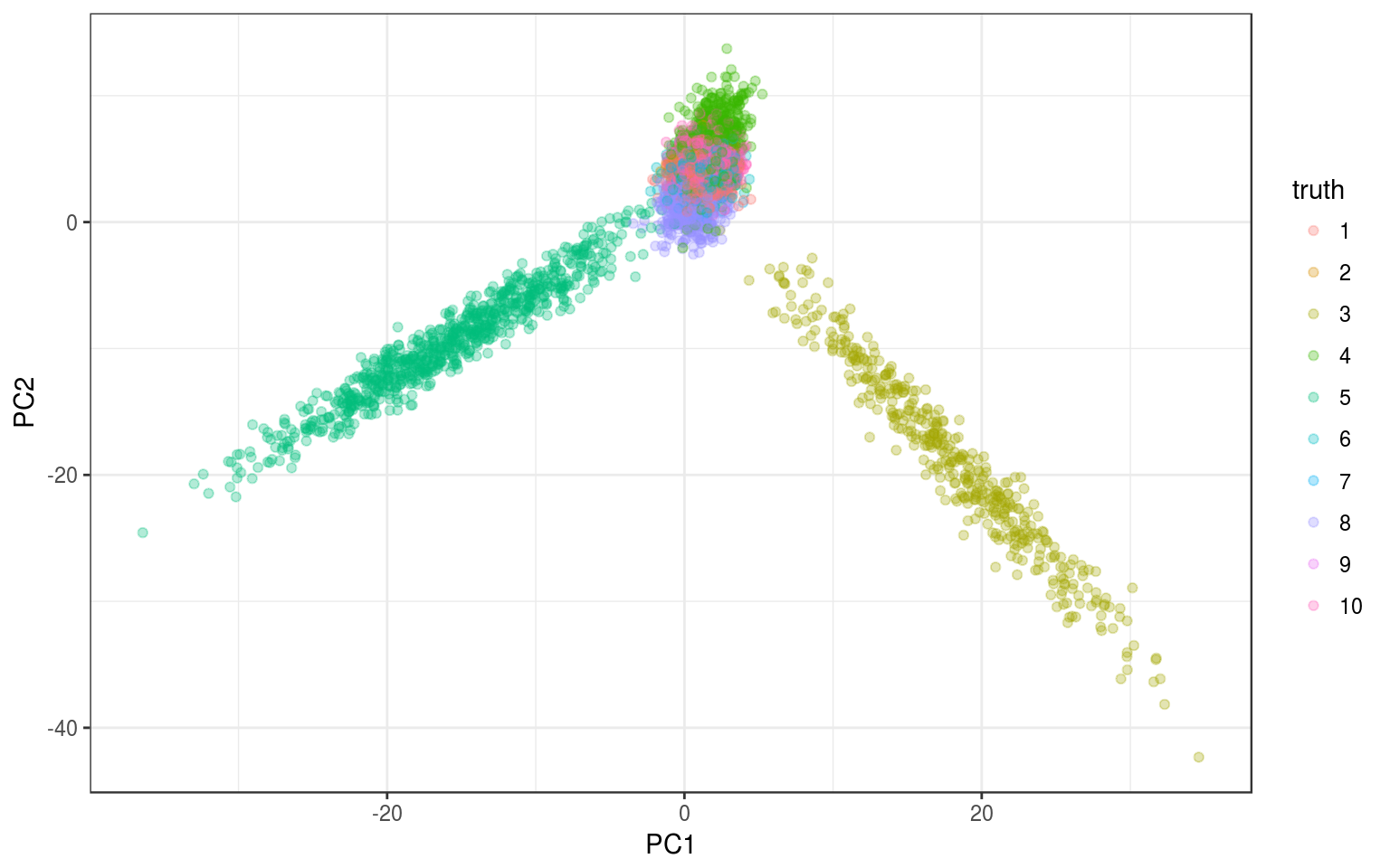 tSNE and clustering · Hippocamplus